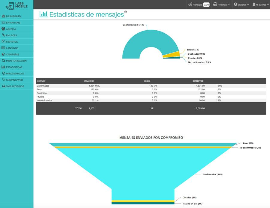 Resultados y estadísticas - Estadísticas de mensajes enviados